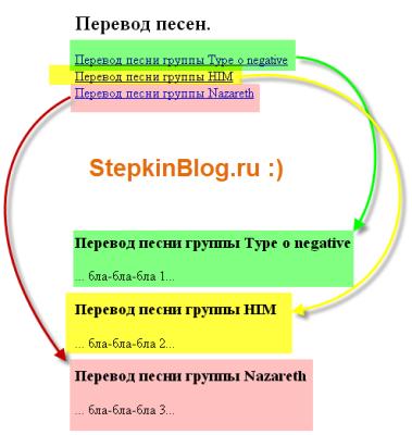 Пример, как выглядит ссылка-якорь на веб-странице
