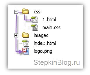 Как прописать путь к файлу, картинке или странице. Основы HTML для начинающих. Урок №13
