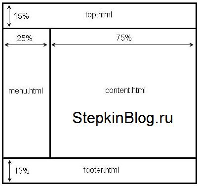 Как создать фреймы в HTML. Основы HTML для начинающих. Урок №16