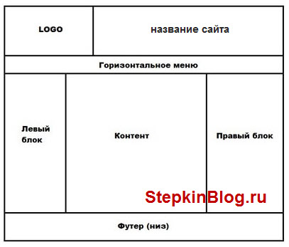 Тег <div> в HTML. Основы HTML для начинающих. Урок №17