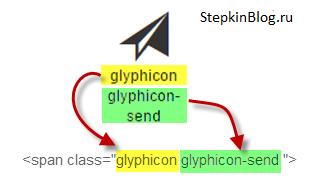 Иконки от Glyphicons. Основы bootstrap 3 для начинающих. Урок №6