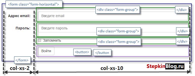 Форма. Основы bootstrap 3 для начинающих. Урок №14