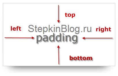 Блоки в CSS. Основы CSS для начинающих. Урок №13