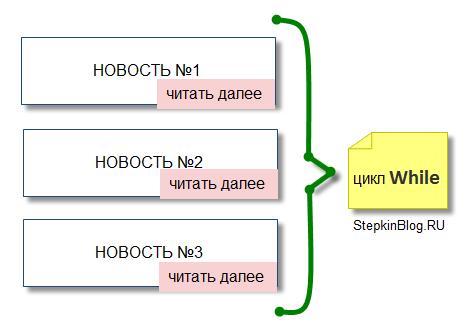 Цикл While (Do- While). Основы PHP с нуля. Урок №11